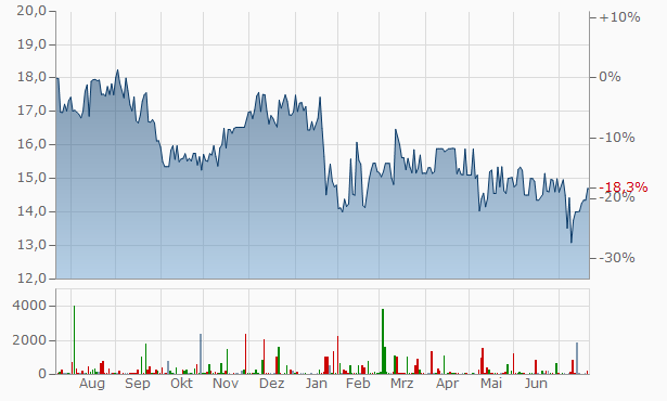 Rand Capital Chart