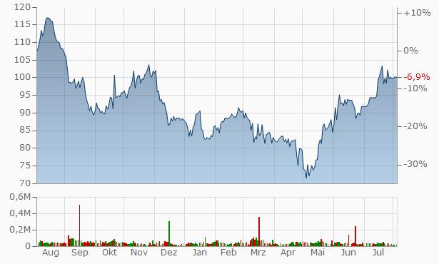 Bancfirst Chart