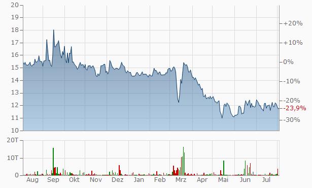 United Bancorp Chart