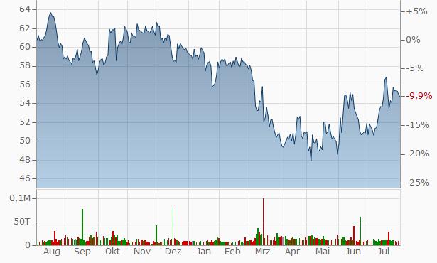 Great Southern Bancorp Chart