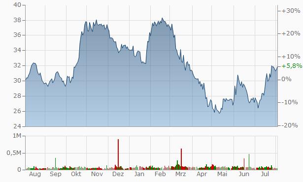 S&T Bancorp Chart