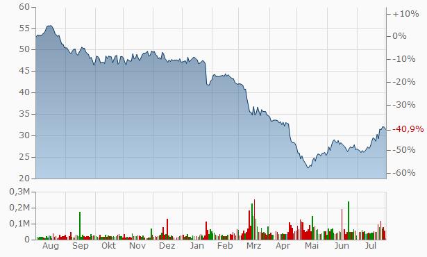 Washington Trust Bancor Chart