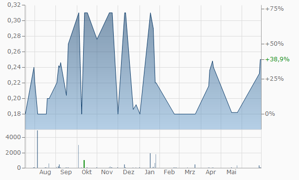 As (Rapido Pret) SA Chart