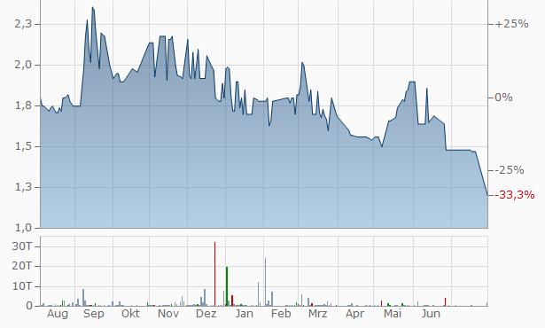 Groupe Cioa SA Chart