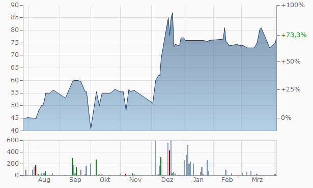 CHEOPS TECHNOLOGY FRANCE Chart