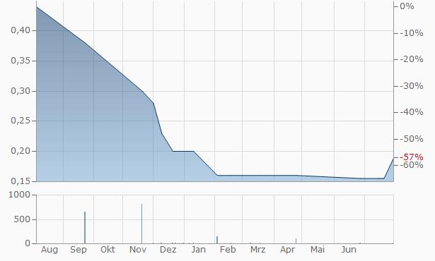 Alveen SA Chart