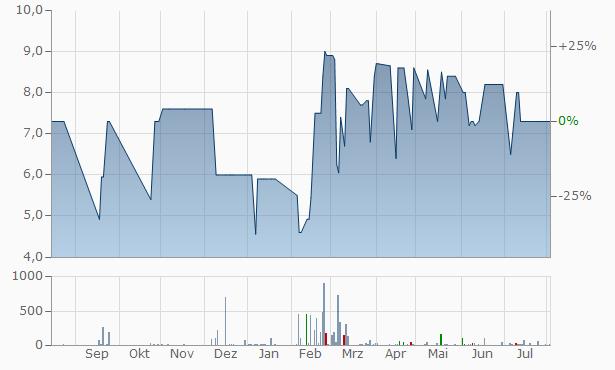Verney-Carron SA Chart