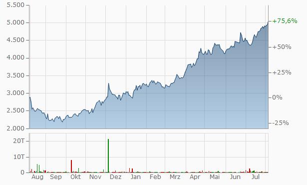 Glaxosmithkline Aktienkurs