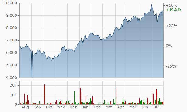Aktienkurs Verizon