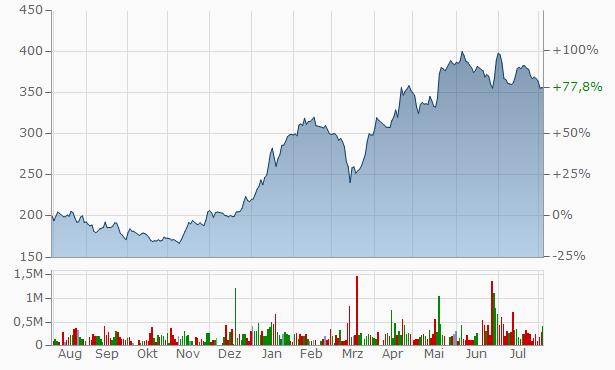 Bolsas Y Mercados Argentinos Chart