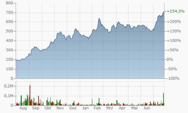 Cablevision B Chart