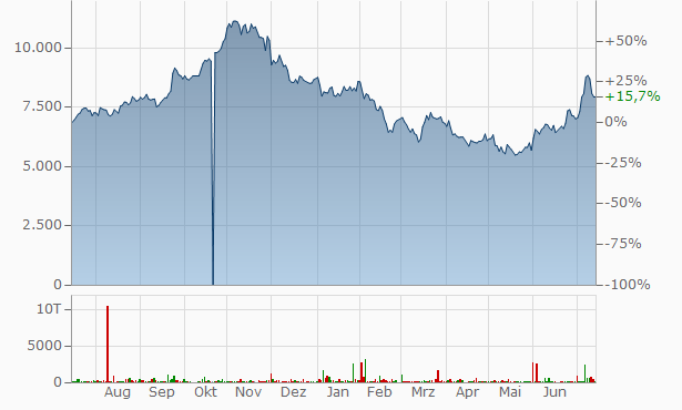 Salesforce.com Chart