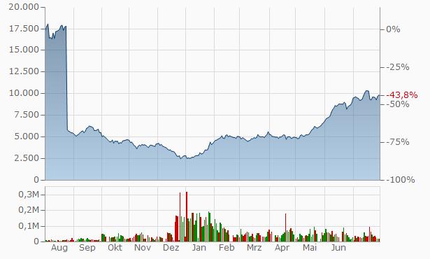 Aktienkurs Tesla Euro