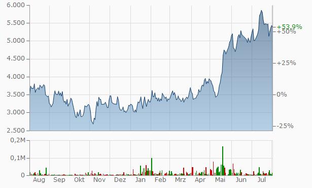 Globant Chart
