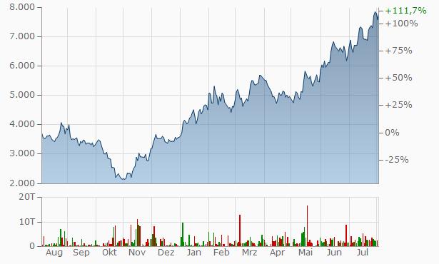 Baidu Aktienkurs