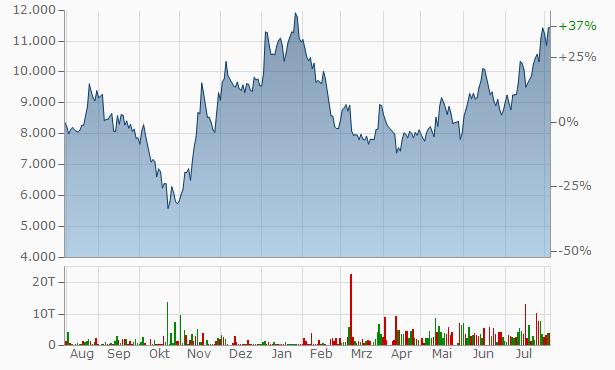 Jd.Com Aktienkurs