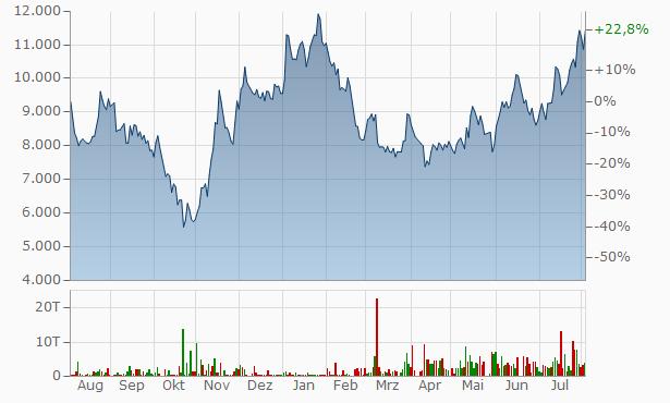 JD.com A Chart