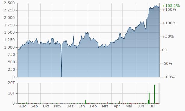 Companhia Brasileira de Distribuicao ADR Cert Deposito Arg Repr 1 Sp ADR Chart