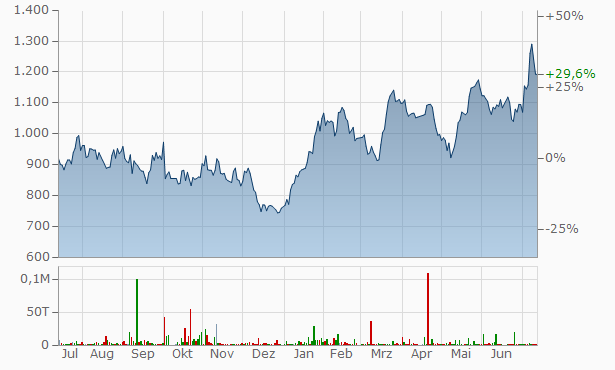 Itau Unibanco Chart