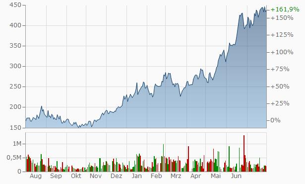 Cresud Chart
