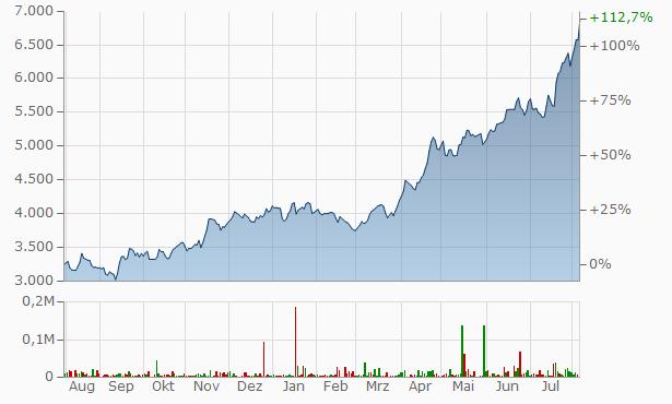 Johnson Johnson Cert.Deposito Arg.Repr. 0.2 Chart