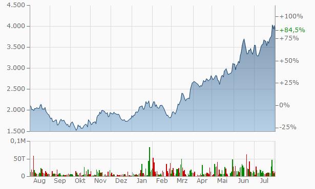 Intel Aktienkurs