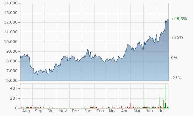 Aktienkurs 3m