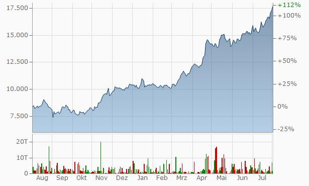 Aktienkurs Procter Und Gamble