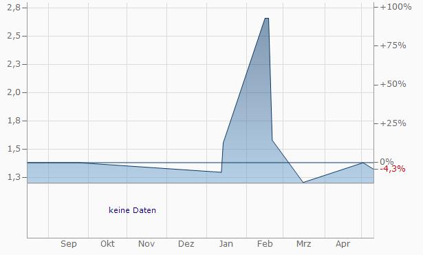 Mittel SPA Chart