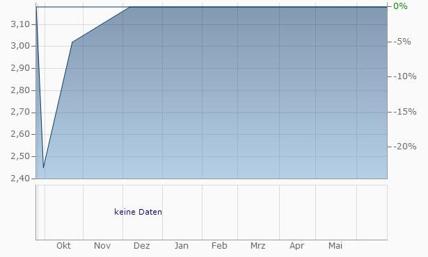 Wulff-Group Chart