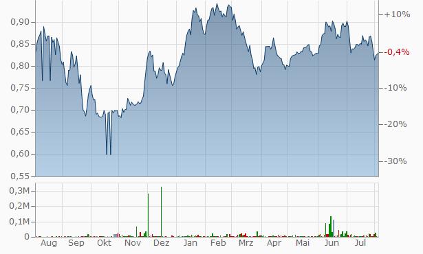 NewRiver REIT Chart