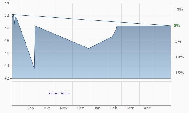 Sparebanken Oest ASA Equity Capital Cert Chart