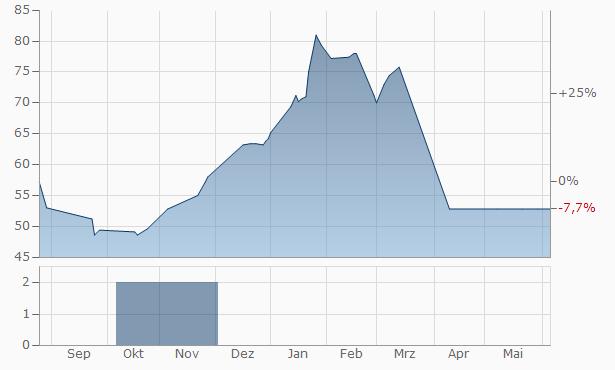 SKAKO A-S Chart