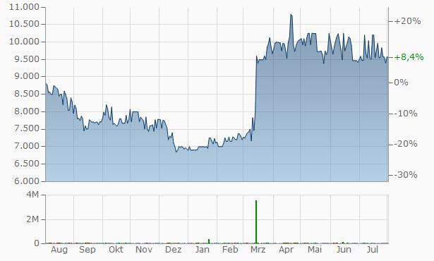 Bolsa de Valores de Colombia Chart
