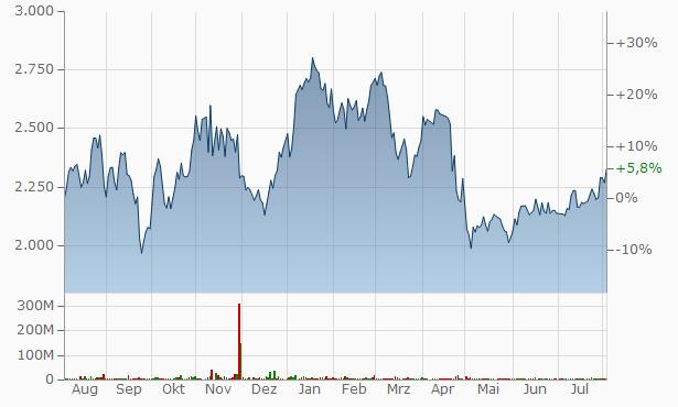 Ecopetrol SA Chart