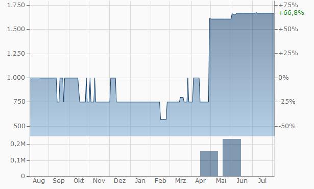 Bolsa Mercantil de Colombia SA Chart