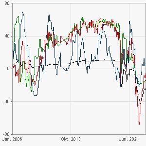 GfK Charts